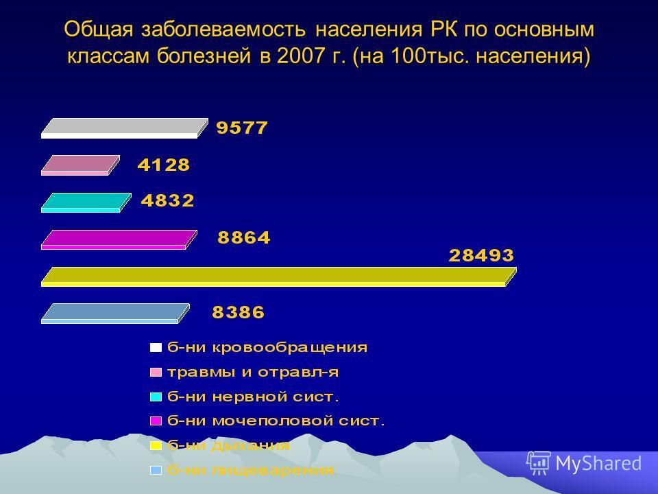 Общая заболеваемость населения РК по основным классам болезней в 2007 г. (на 100тыс. населения)