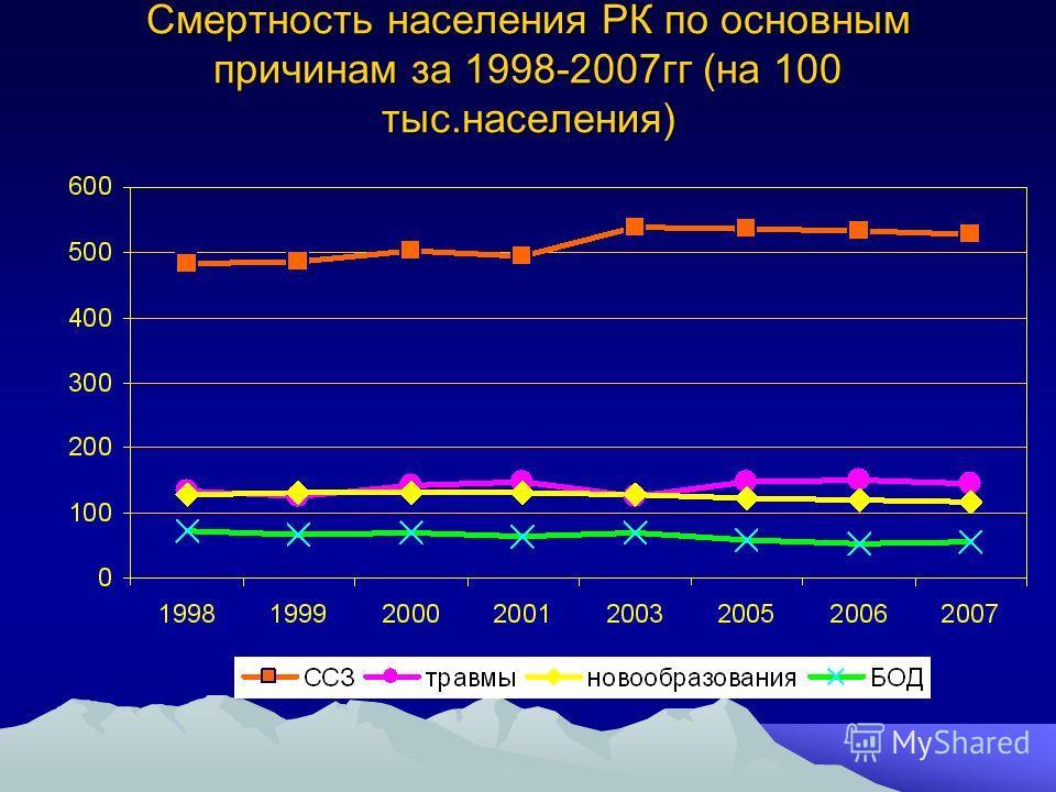Смертность населения РК по основным причинам за 1998-2007гг (на 100 тыс.населения)
