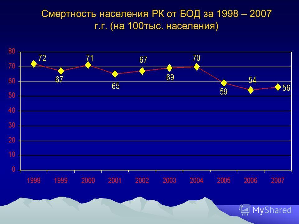 Смертность населения РК от БОД за 1998 – 2007 г.г. (на 100тыс. населения)