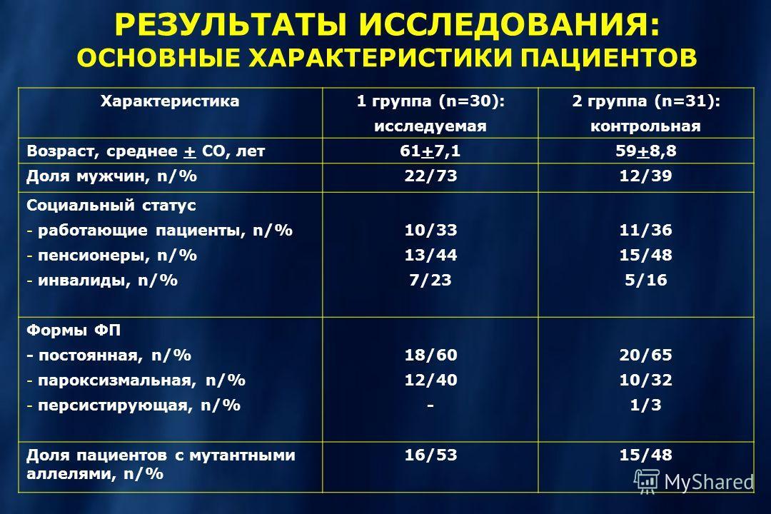 РЕЗУЛЬТАТЫ ИССЛЕДОВАНИЯ: ОСНОВНЫЕ ХАРАКТЕРИСТИКИ ПАЦИЕНТОВ Характеристика1 группа (n=30): исследуемая 2 группа (n=31): контрольная Возраст, среднее + СО, лет61+7,159+8,8 Доля мужчин, n/%22/7312/39 Социальный статус - работающие пациенты, n/% - пенсио