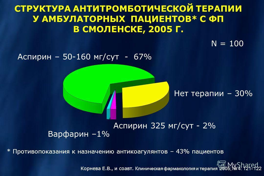 СТРУКТУРА АНТИТРОМБОТИЧЕСКОЙ ТЕРАПИИ У АМБУЛАТОРНЫХ ПАЦИЕНТОВ* С ФП В СМОЛЕНСКЕ, 2005 Г. Аспирин – 50-160 мг/сут - 67% N = 100 Варфарин –1% Нет терапии – 30% Аспирин 325 мг/сут - 2% Корнева Е.В., и соавт. Клиническая фармакология и терапия 2005; 4: 1