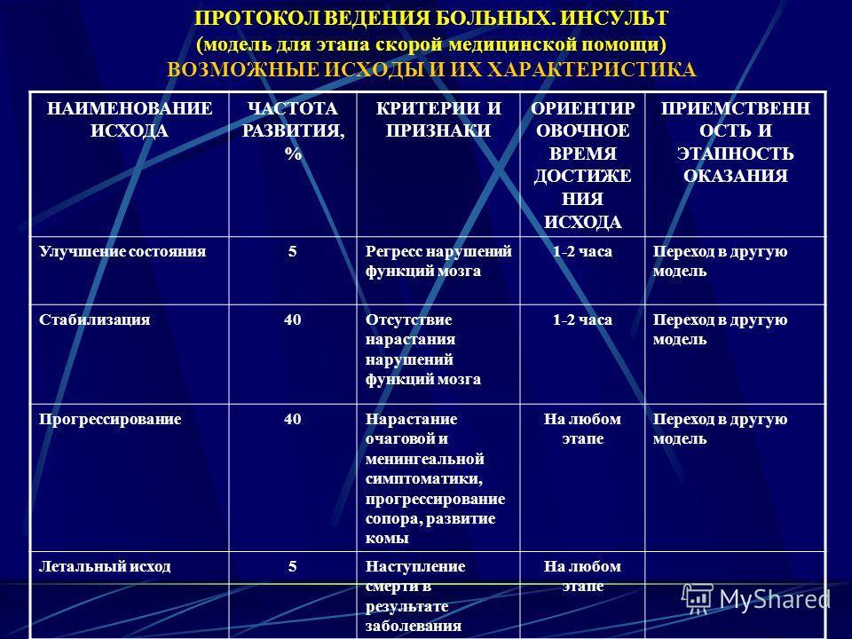 ПРОТОКОЛ ВЕДЕНИЯ БОЛЬНЫХ. ИНСУЛЬТ (модель для этапа скорой медицинской помощи) ВОЗМОЖНЫЕ ИСХОДЫ И ИХ ХАРАКТЕРИСТИКА НАИМЕНОВАНИЕ ИСХОДА ЧАСТОТА РАЗВИТИЯ, % КРИТЕРИИ И ПРИЗНАКИ ОРИЕНТИР ОВОЧНОЕ ВРЕМЯ ДОСТИЖЕ НИЯ ИСХОДА ПРИЕМСТВЕНН ОСТЬ И ЭТАПНОСТЬ ОКА