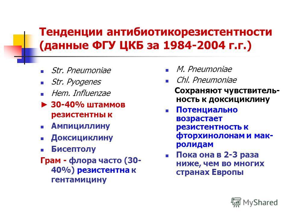 Тенденции антибиотикорезистентности (данные ФГУ ЦКБ за 1984-2004 г.г.) Str. Pneumoniae Str. Pyogenes Hem. Influenzae 30-40% штаммов резистентны к Ампициллину Доксициклину Бисептолу Грам - флора часто (30- 40%) резистентна к гентамицину M. Pneumoniae