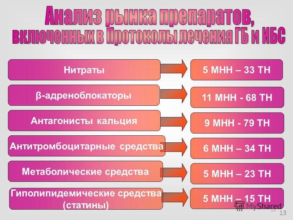 13 5 МНН – 33 ТН 11 МНН - 68 ТН 9 МНН - 79 ТН 6 МНН – 34 ТН 5 МНН – 23 ТН Нитраты β-адреноблокаторы Антагонисты кальция 5 МНН – 15 ТН Антитромбоцитарные средства Метаболические средства Гиполипидемические средства (статины)