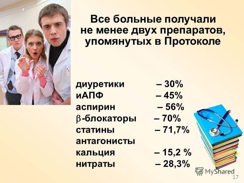 17 Все больные получали не менее двух препаратов, упомянутых в Протоколе диуретики – 30% иАПФ – 45% аспирин – 56% -блокаторы – 70% статины – 71,7% антагонисты кальция – 15,2 % нитраты – 28,3%