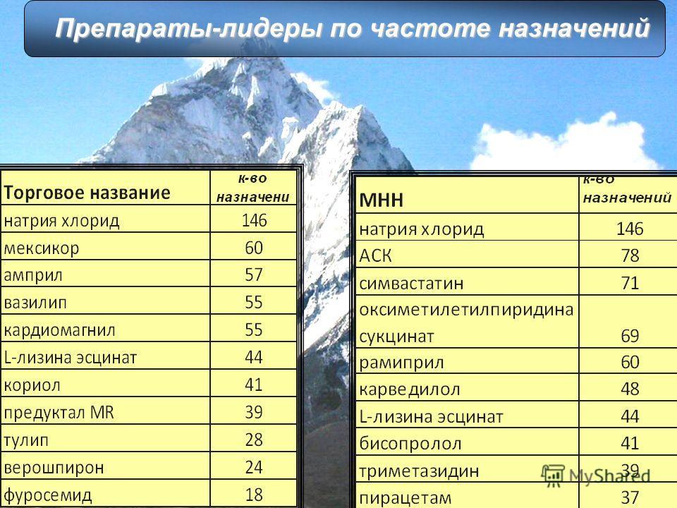 18 Препараты-лидеры по частоте назначений