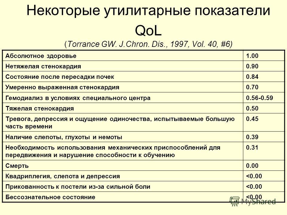 Некоторые утилитарные показатели QoL (Torrance GW. J.Chron. Dis., 1997, Vol. 40, #6) Абсолютное здоровье1.00 Нетяжелая стенокардия0.90 Состояние после пересадки почек0.84 Умеренно выраженная стенокардия0.70 Гемодиализ в условиях специального центра0.
