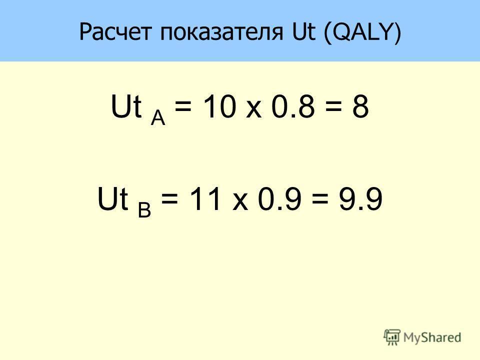 Расчет показателя Ut ( QALY) Ut A = 10 x 0.8 = 8 Ut B = 11 x 0.9 = 9.9