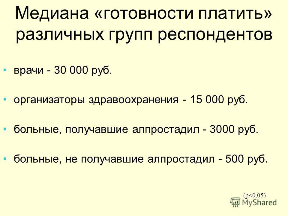 Медиана «готовности платить» различных групп респондентов врачи - 30 000 руб. организаторы здравоохранения - 15 000 руб. больные, получавшие алпростадил - 3000 руб. больные, не получавшие алпростадил - 500 руб. (p
