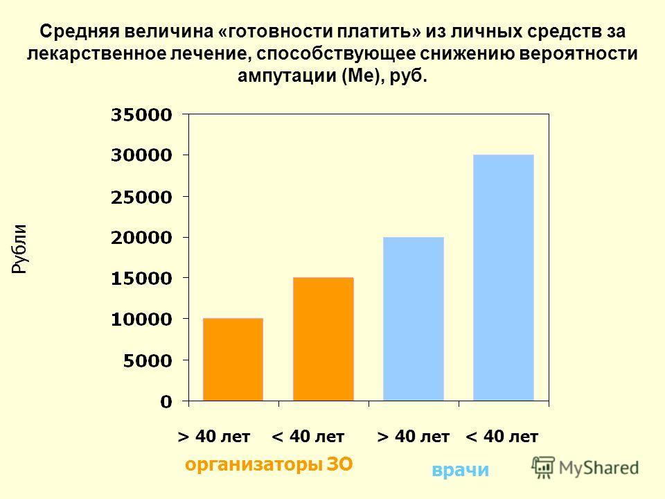 Средняя величина «готовности платить» из личных средств за лекарственное лечение, способствующее снижению вероятности ампутации (Ме), руб. врачи организаторы ЗО > 40 лет< 40 лет> 40 лет< 40 лет Рубли