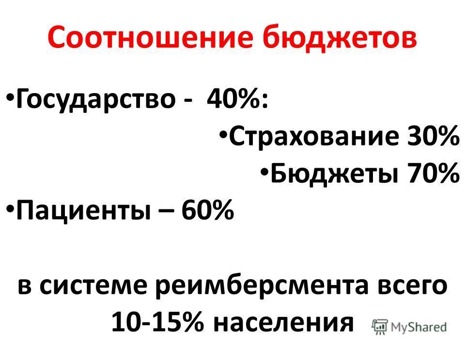 Соотношение бюджетов Государство - 40%: Страхование 30% Бюджеты 70% Пациенты – 60% в системе реимберсмента всего 10-15% населения