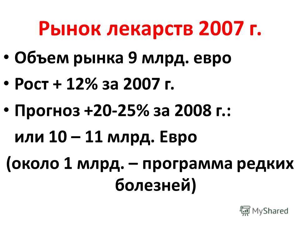 Рынок лекарств 2007 г. Объем рынка 9 млрд. евро Рост + 12% за 2007 г. Прогноз +20-25% за 2008 г.: или 10 – 11 млрд. Евро (около 1 млрд. – программа редких болезней)