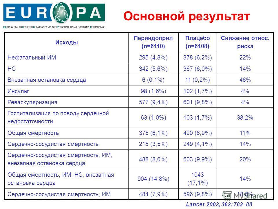 Основной результат Исходы Периндоприл (n=6110) Плацебо (n=6108) Снижение относ. риска Нефатальный ИМ295 (4,8%)378 (6,2%)22% НC342 (5,6%)367 (6,0%)14% Внезапная остановка сердца6 (0,1%)11 (0,2%)46% Инсульт98 (1,6%)102 (1,7%)4% Реваскуляризация577 (9,4