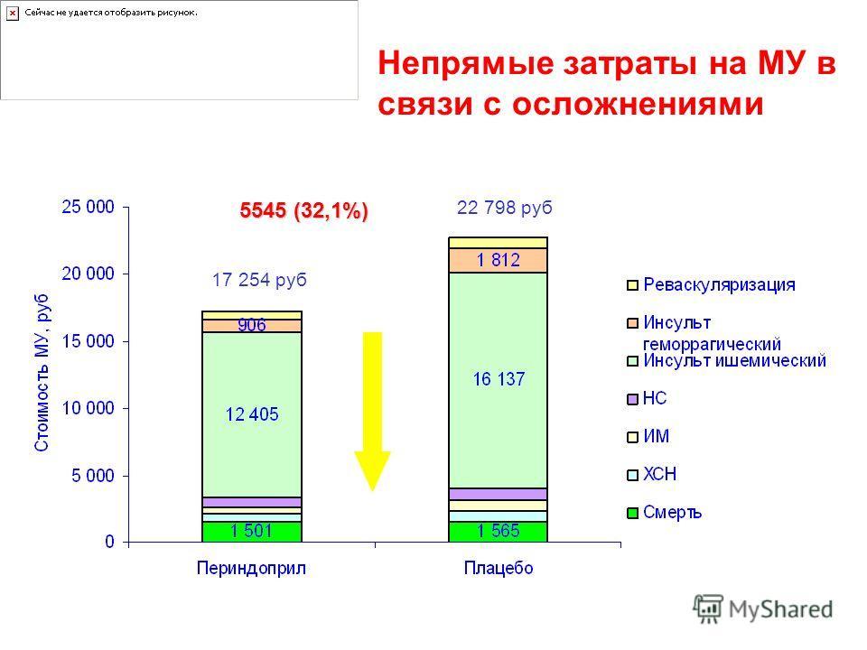 Непрямые затраты на МУ в связи с осложнениями 17 254 руб 22 798 руб 5545 (32,1%)