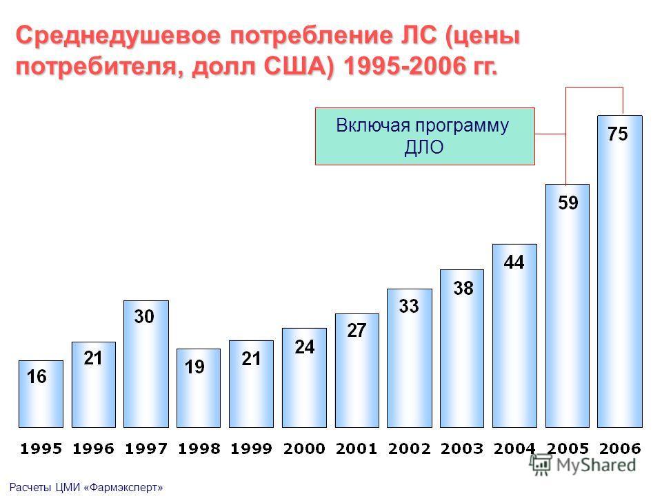 Включая программу ДЛО Среднедушевое потребление ЛС (цены потребителя, долл США) 1995-2006 гг. Расчеты ЦМИ «Фармэксперт»