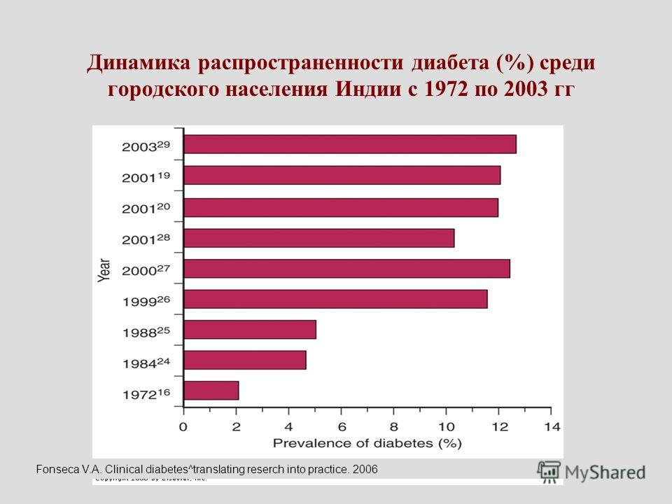Динамика распространенности диабета (%) среди городского населения Индии с 1972 по 2003 гг Fonseca V.A. Clinical diabetes^translating reserch into practice. 2006