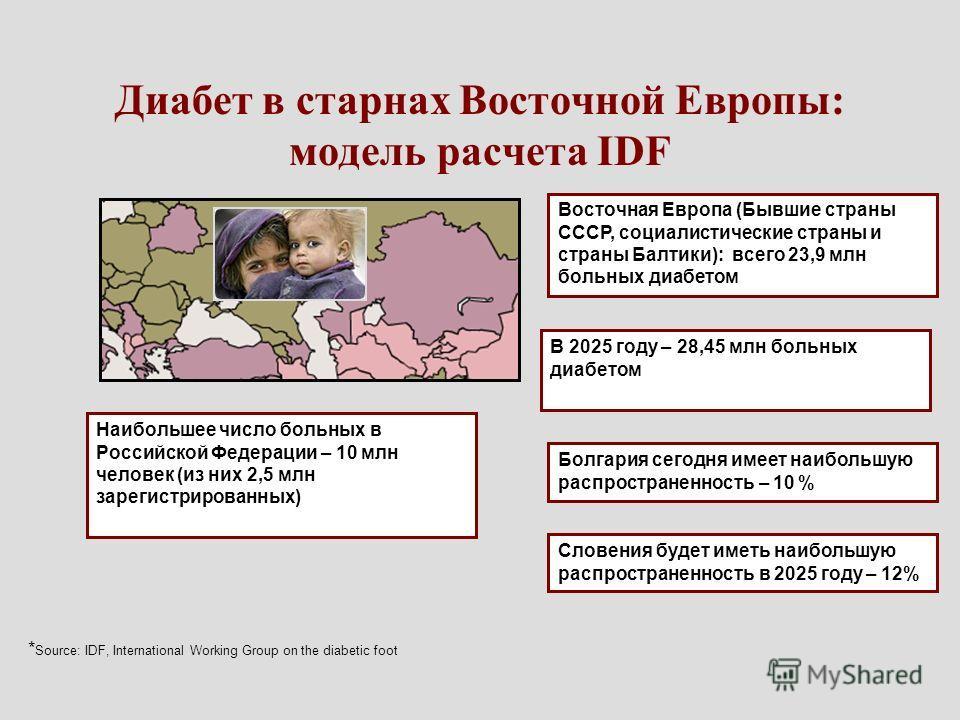 Диабет в старнах Восточной Европы: модель расчета IDF Восточная Европа (Бывшие страны СССР, социалистические страны и страны Балтики): всего 23,9 млн больных диабетом В 2025 году – 28,45 млн больных диабетом Болгария сегодня имеет наибольшую распрост