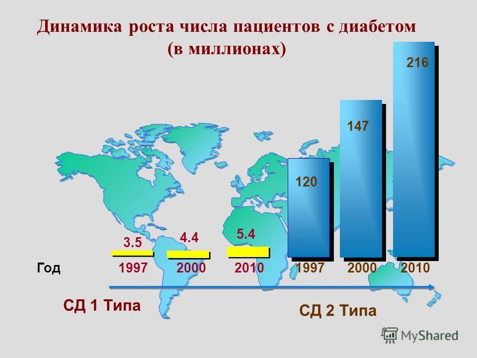 199720102000Год 3.5 5.4 4.4 199720102000 120 216 147 СД 1 Типа СД 2 Типа Динамика роста числа пациентов с диабетом (в миллионах)