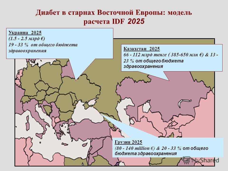 Диабет в старнах Восточной Европы: модель расчета IDF 2025 Украина 2025 (1.5 - 2.5 млрд ) 19 - 33 % от общего бюджета здравоохранения Казахстан 2025 66 - 112 млрд тенге ( 385-650 млн ) & 13 - 23 % от общего бюджета здравоохранения Грузия 2025 (80 - 1