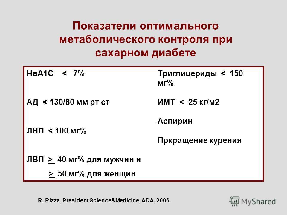 R. Rizza, President Science&Medicine, ADA, 2006. Показатели оптимального метаболического контроля при сахарном диабете НвА1С < 7% АД < 130/80 мм рт ст ЛНП < 100 мг% ЛВП > 40 мг% для мужчин и > 50 мг% для женщин Триглицериды < 150 мг% ИМТ < 25 кг/м2 А