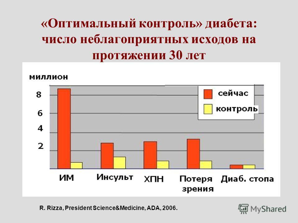 «Оптимальный контроль» диабета: число неблагоприятных исходов на протяжении 30 лет R. Rizza, President Science&Medicine, ADA, 2006.