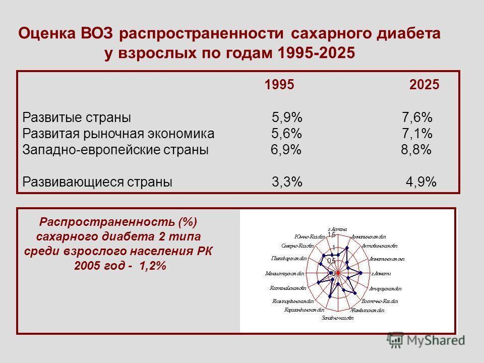 Оценка ВОЗ распространенности сахарного диабета у взрослых по годам 1995-2025 19952025 Развитые страны 5,9% 7,6% Развитая рыночная экономика 5,6% 7,1% Западно-европейские страны 6,9% 8,8% Развивающиеся страны 3,3% 4,9% Распространенность (%) сахарног