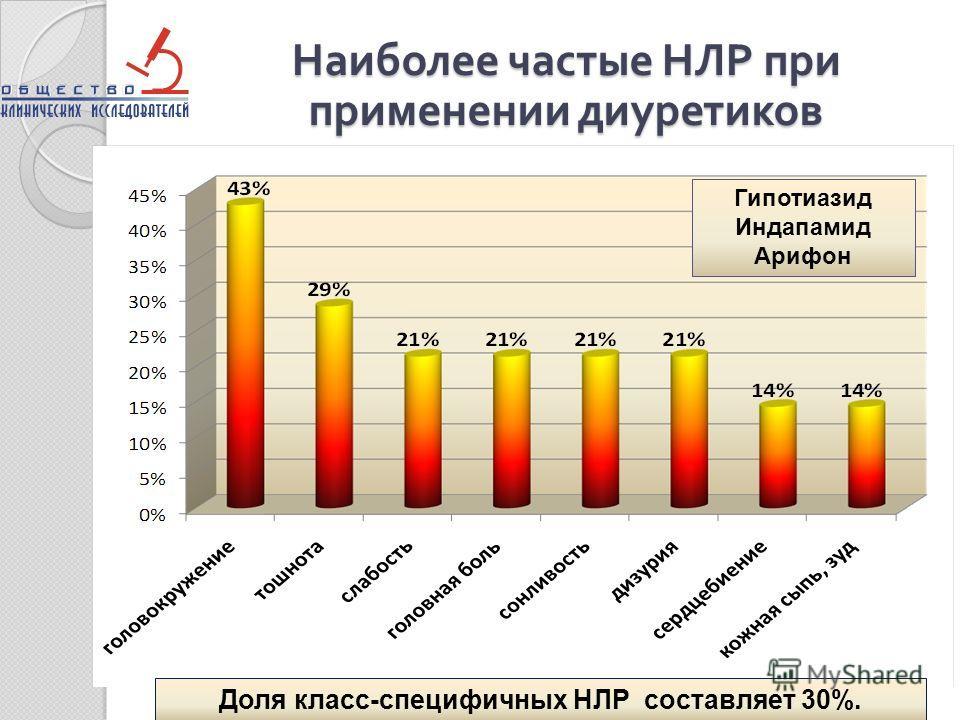 Наиболее частые НЛР при применении диуретиков Доля класс-специфичных НЛР составляет 30%. Гипотиазид Индапамид Арифон