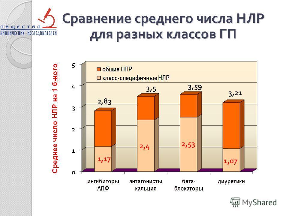 Сравнение среднего числа НЛР для разных классов ГП