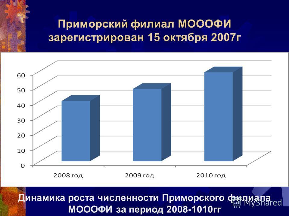 Приморский филиал МОООФИ зарегистрирован 15 октября 2007г Динамика роста численности Приморского филиала МОООФИ за период 2008-1010гг