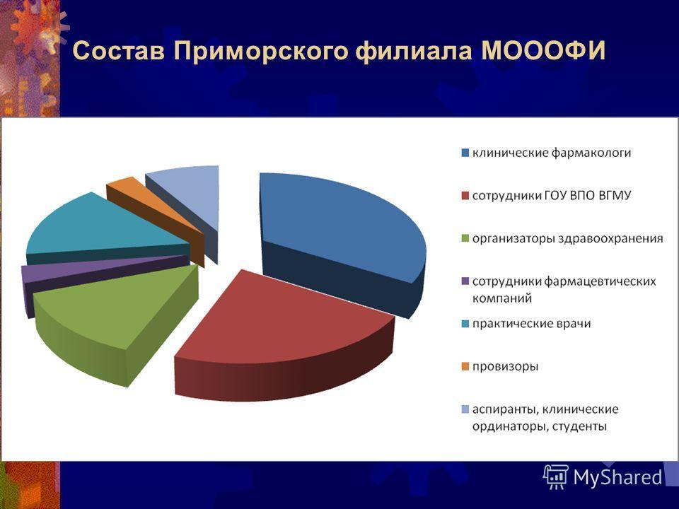 Состав Приморского филиала МОООФИ