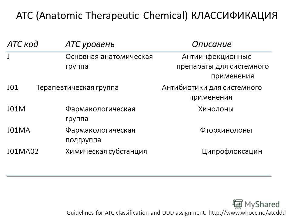 АТС (Anatomic Therapeutic Chemical) КЛАССИФИКАЦИЯ АТС кодАТС уровень Описание JОсновная анатомическая Антиинфекционные группа препараты для системного применения J01Терапевтическая группа Антибиотики для системного применения J01MФармакологическая Хи