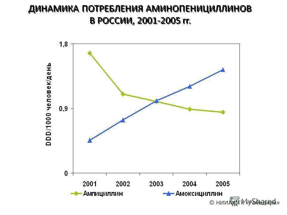 ДИНАМИКА ПОТРЕБЛЕНИЯ АМИНОПЕНИЦИЛЛИНОВ В РОССИИ, 2001-2005 гг. © НИИАХ, ГК «Ремедиум»