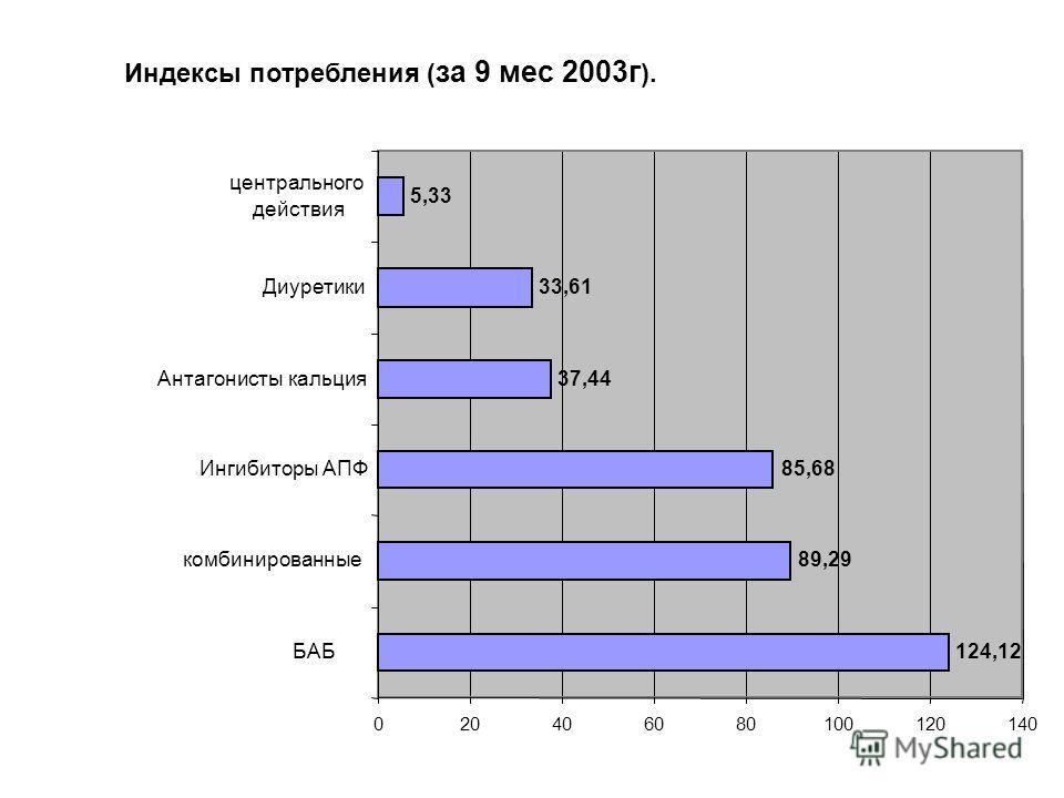 Индексы потребления ( за 9 мес 2003г ). 124,12 37,44 33,61 5,33 85,68 89,29 020406080100120140 БАБ комбинированные Ингибиторы АПФ Антагонисты кальция Диуретики центрального действия