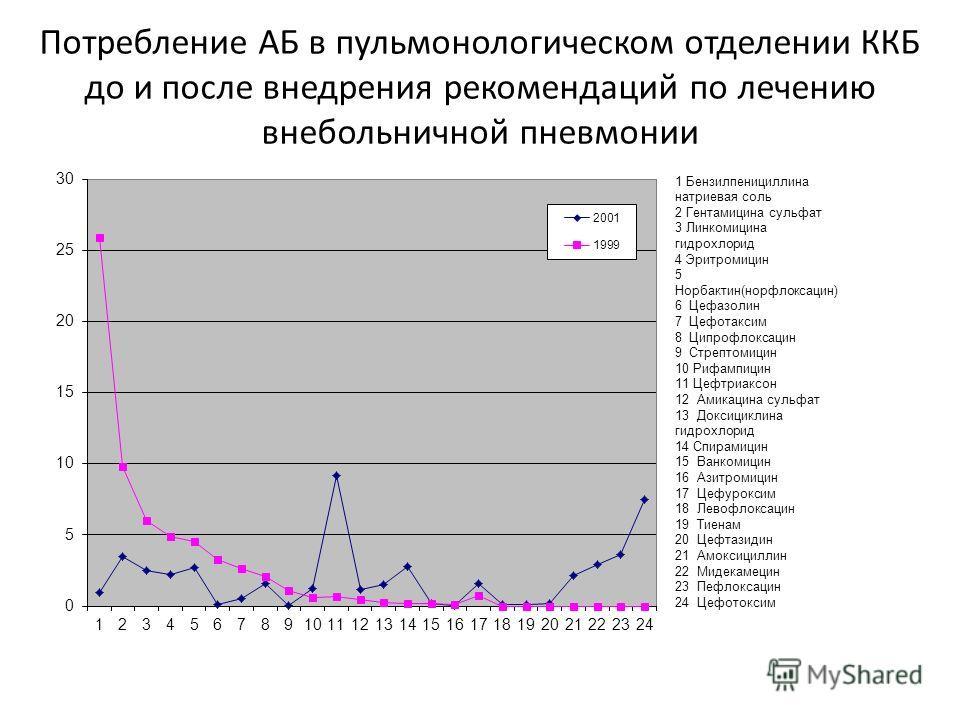 Потребление АБ в пульмонологическом отделении ККБ до и после внедрения рекомендаций по лечению внебольничной пневмонии