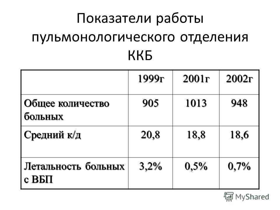 Показатели работы пульмонологического отделения ККБ 1999г2001г2002г Общее количество больных 9051013948 Средний к/д 20,818,818,6 Летальность больных с ВБП 3,2%0,5%0,7%
