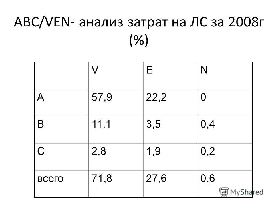 АВС/VEN- анализ затрат на ЛС за 2008г (%) VEN А57,922,20 В11,13,50,4 С2,81,90,2 всего71,827,60,6