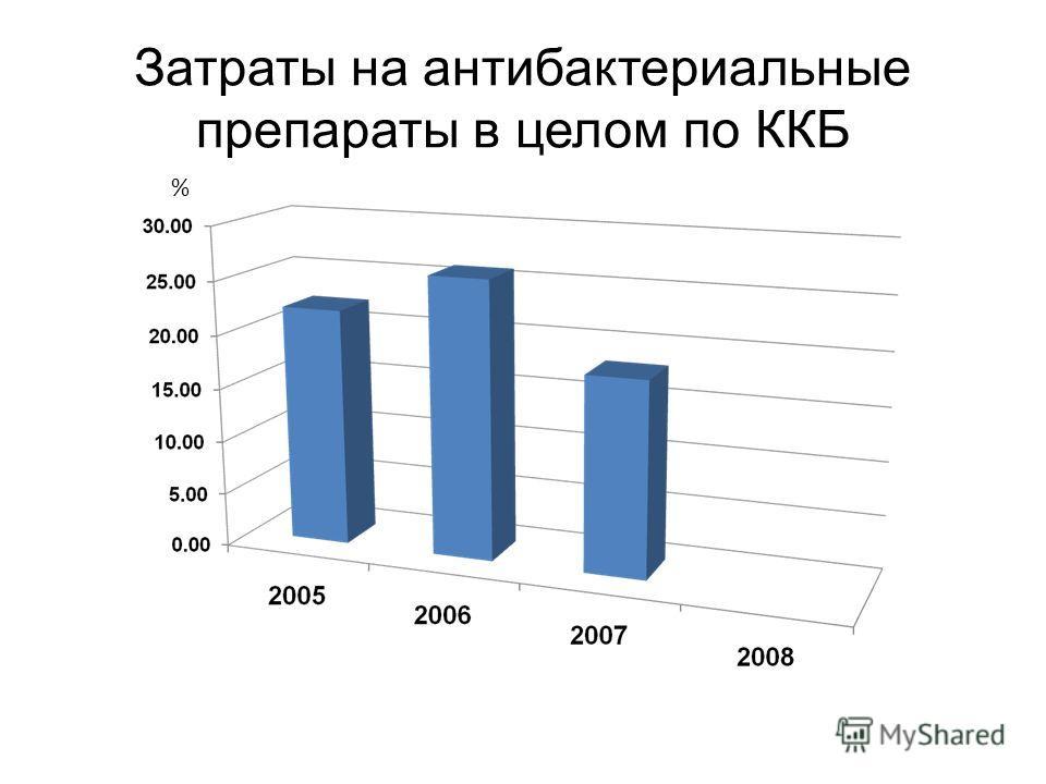 Затраты на антибактериальные препараты в целом по ККБ %