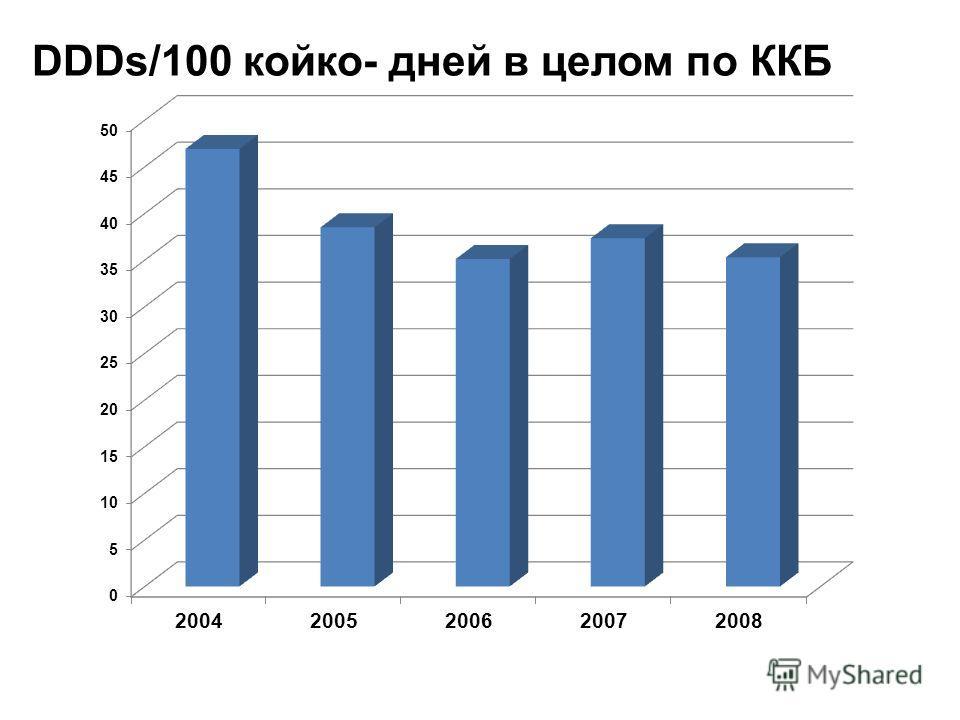 DDDs/100 койко- дней в целом по ККБ