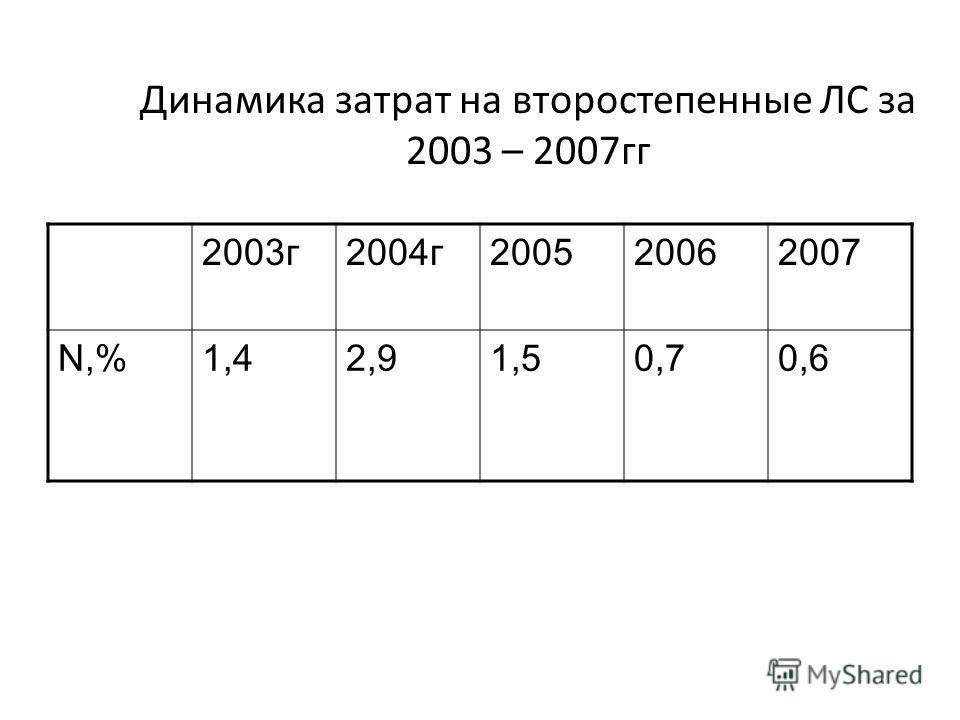 Динамика затрат на второстепенные ЛС за 2003 – 2007гг 2003г2004г200520062007 N,%1,42,91,50,70,6