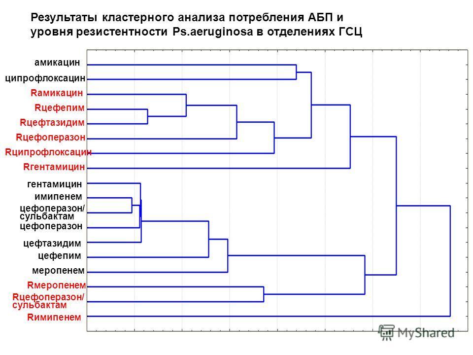 Rимипенем Rцефоперазон/ сульбактам Rмеропенем меропенем цефепим цефтазидим цефоперазон цефоперазон/ сульбактам имипенем гентамицин Rгентамицин Rципрофлоксацин Rцефоперазон Rцефтазидим Rцефепим Rамикацин ципрофлоксацин амикацин Результаты кластерного