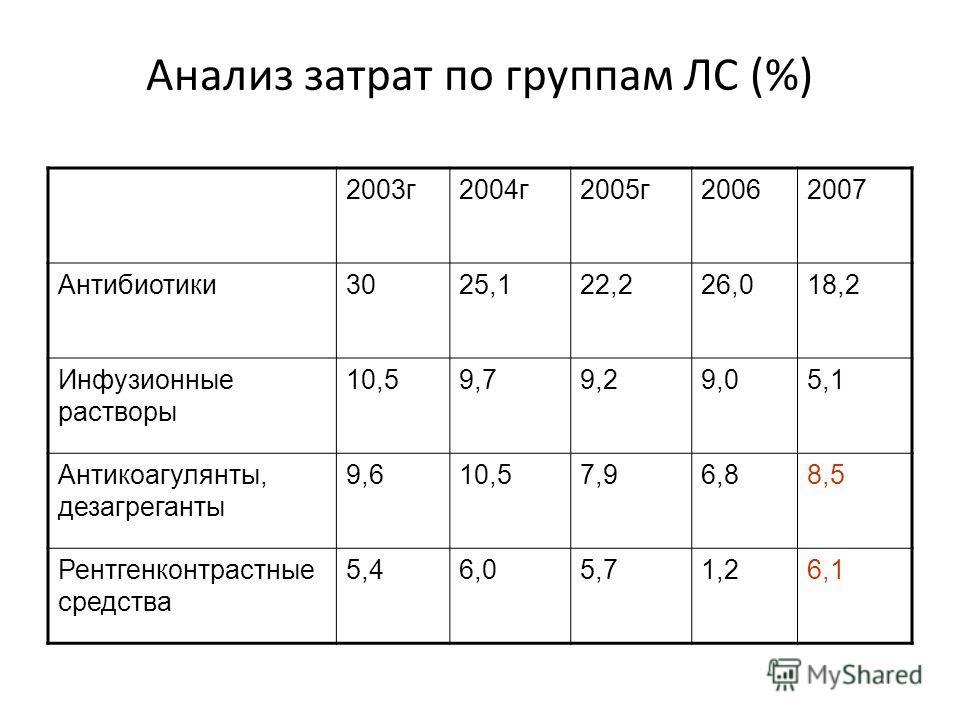 Анализ затрат по группам ЛС (%) 2003г2004г2005г20062007 Антибиотики3025,122,226,018,2 Инфузионные растворы 10,59,79,29,05,1 Антикоагулянты, дезагреганты 9,610,57,96,88,5 Рентгенконтрастные средства 5,46,05,71,26,1