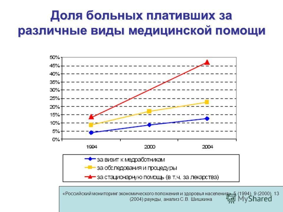 Доля больных плативших за различные виды медицинской помощи «Российский мониторинг экономического положения и здоровья населения», 5 (1994), 9 (2000), 13 (2004) раунды, анализ С.В. Шишкина