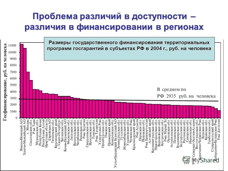 Проблема различий в доступности – различия в финансировании в регионах Размеры государственного финансирования территориальных программ госгарантий в субъектах РФ в 2004 г., руб. на человека