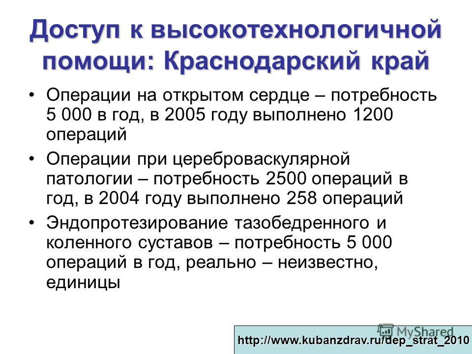 Доступ к высокотехнологичной помощи: Краснодарский край Операции на открытом сердце – потребность 5 000 в год, в 2005 году выполнено 1200 операций Операции при цереброваскулярной патологии – потребность 2500 операций в год, в 2004 году выполнено 258