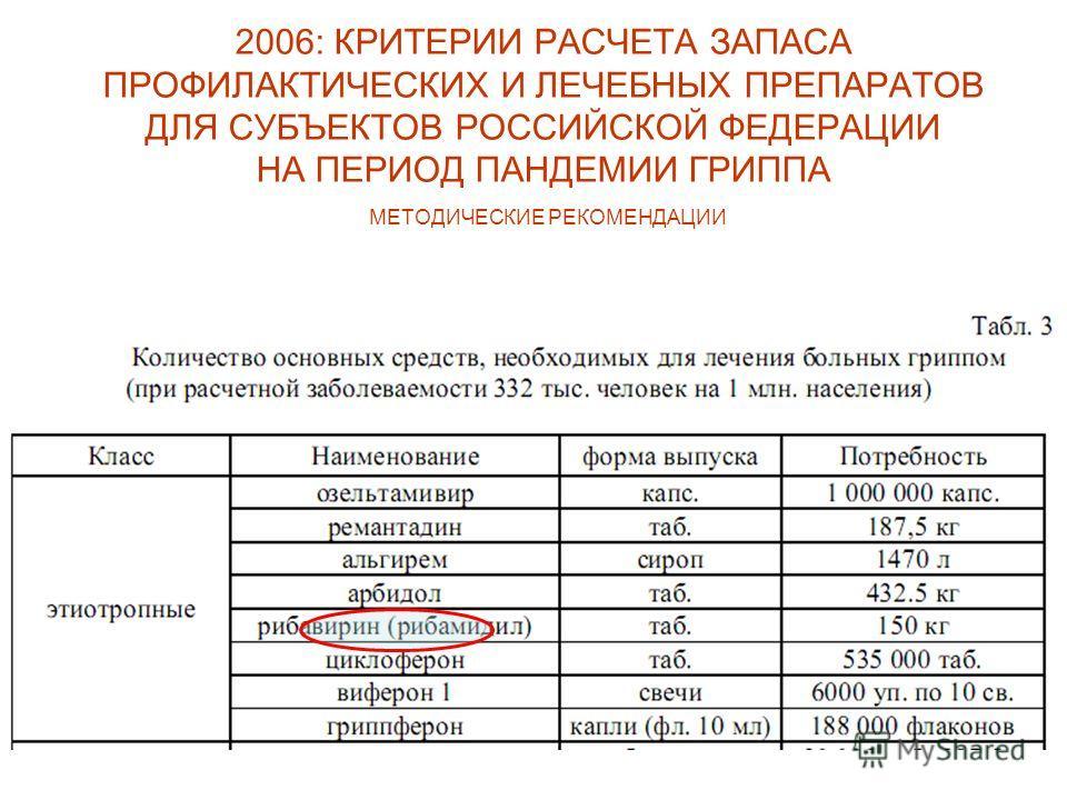2006: КРИТЕРИИ РАСЧЕТА ЗАПАСА ПРОФИЛАКТИЧЕСКИХ И ЛЕЧЕБНЫХ ПРЕПАРАТОВ ДЛЯ СУБЪЕКТОВ РОССИЙСКОЙ ФЕДЕРАЦИИ НА ПЕРИОД ПАНДЕМИИ ГРИППА МЕТОДИЧЕСКИЕ РЕКОМЕНДАЦИИ