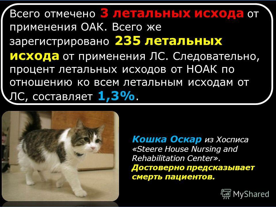 Всего отмечено 3 летальных исхода от применения ОАК. Всего же зарегистрировано 235 летальных исхода от применения ЛС. Следовательно, процент летальных исходов от НОАК по отношению ко всем летальным исходам от ЛС, составляет 1,3%. Кошка Оскар из Хоспи