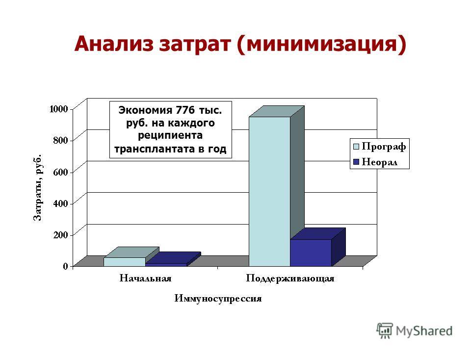 Анализ затрат (минимизация) Экономия 776 тыс. руб. на каждого реципиента трансплантата в год