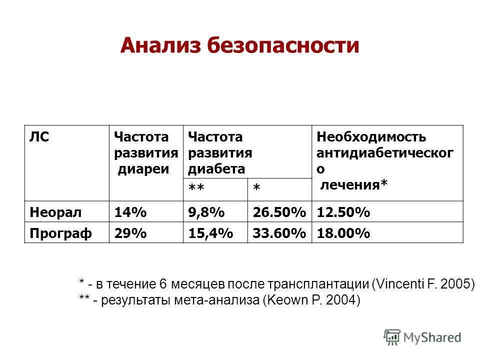 Анализ безопасности ЛСЧастота развития диареи Частота развития диабета Необходимость антидиабетическог о лечения* *** Неорал14%9,8%26.50%12.50% Програф29%15,4%33.60%18.00% * - в течение 6 месяцев после трансплантации (Vincenti F. 2005) ** - результат