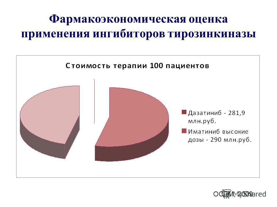 Фармакоэкономическая оценка применения ингибиторов тирозинкиназы ОСДМ, 2009