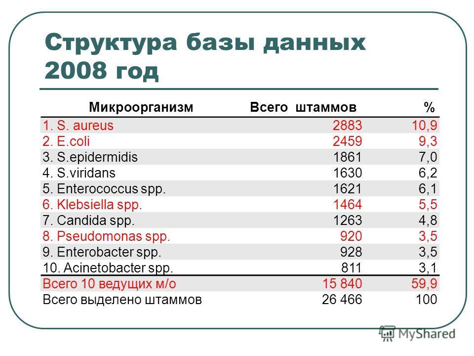 Структура базы данных 2008 год МикроорганизмВсего штаммов% 1. S. aureus288310,9 2. E.coli24599,3 3. S.epidermidis18617,0 4. S.viridans16306,2 5. Enterococcus spp.16216,1 6. Klebsiella spp.14645,5 7. Candida spp.12634,8 8. Pseudomonas spp.9203,5 9. En